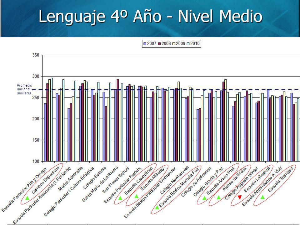 Lenguaje 4º Año - Nivel Medio Promedio nacional similares