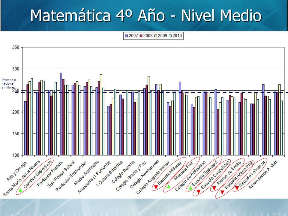 Matemática 4º Año - Nivel Medio Promedio nacional similares