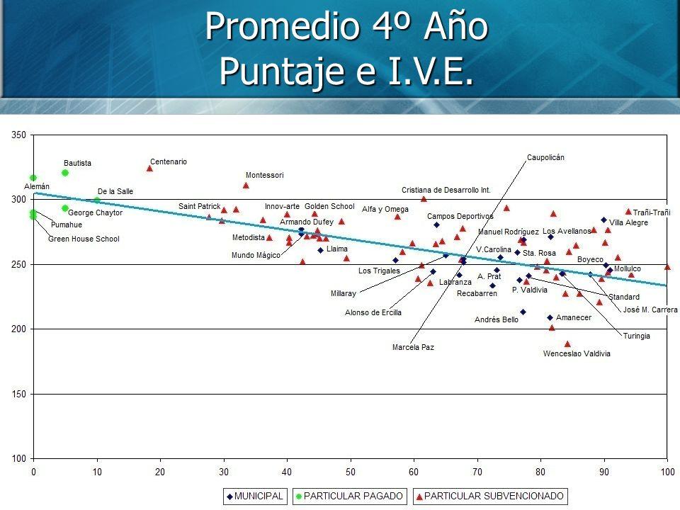 Promedio 4º Año Puntaje e I.V.E.