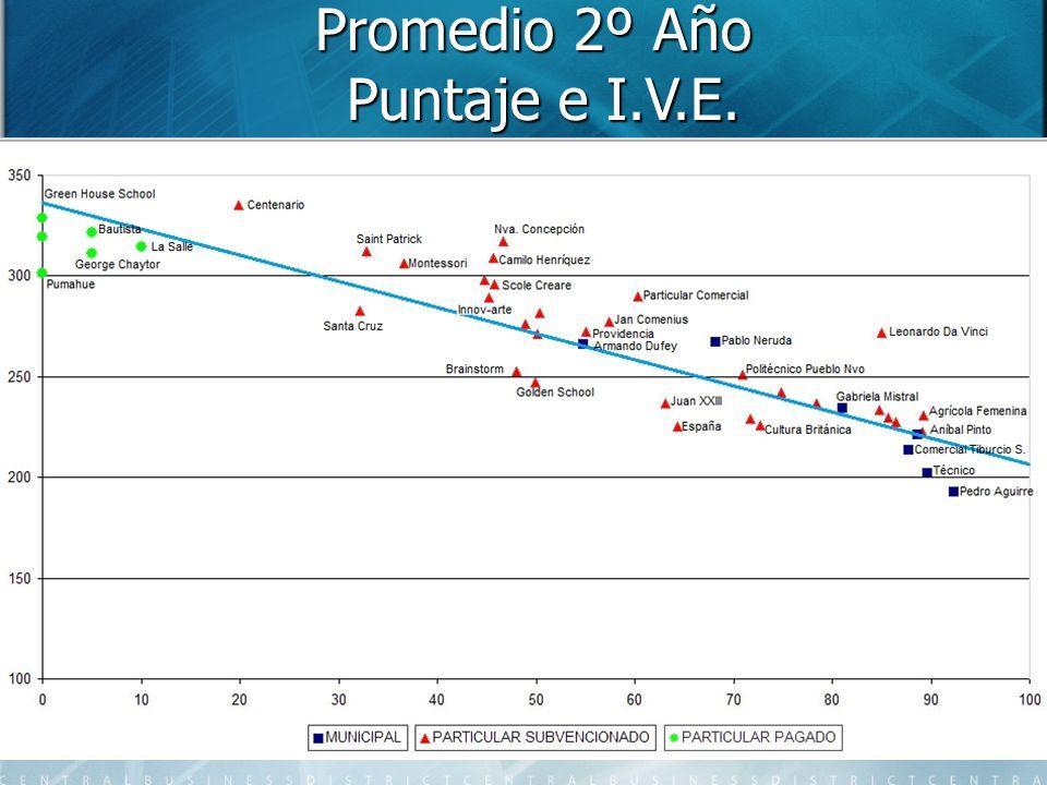 Promedio 2º Año Puntaje e I.V.E.