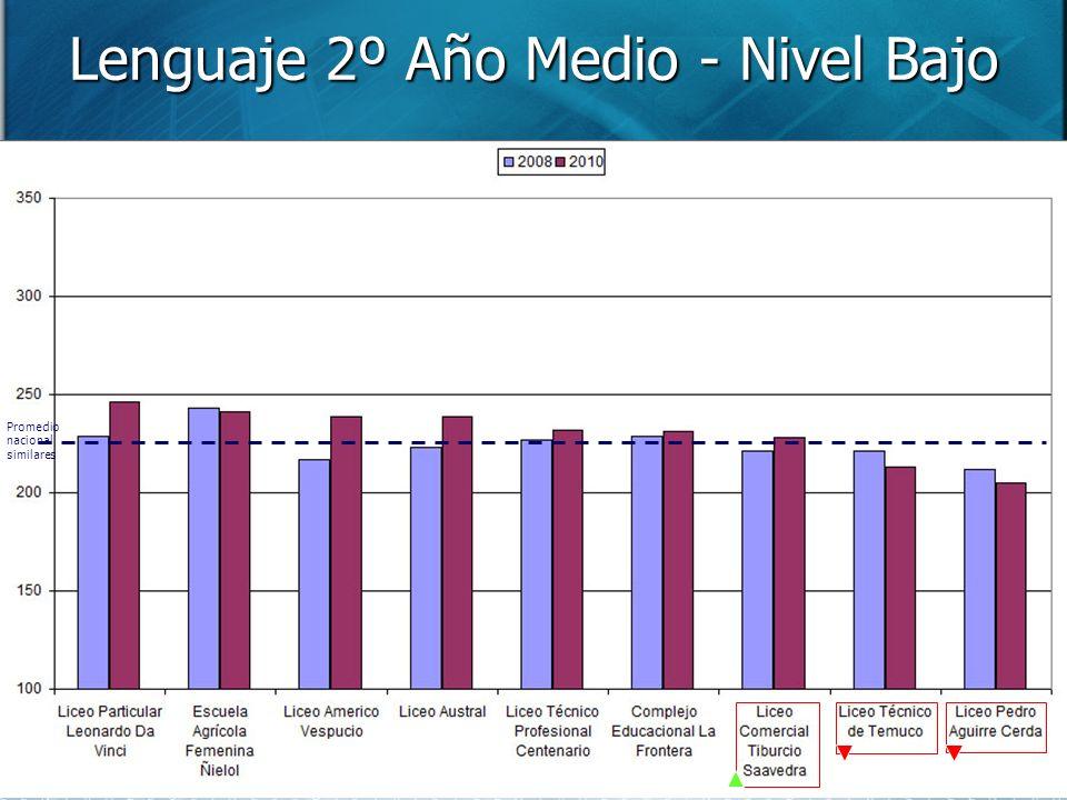 Lenguaje 2º Año Medio - Nivel Bajo Promedio nacional similares