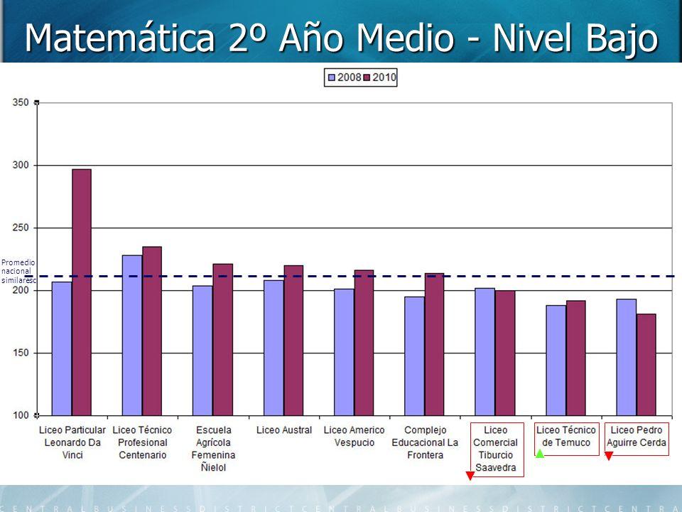 Matemática 2º Año Medio - Nivel Bajo Promedio nacional similaresc