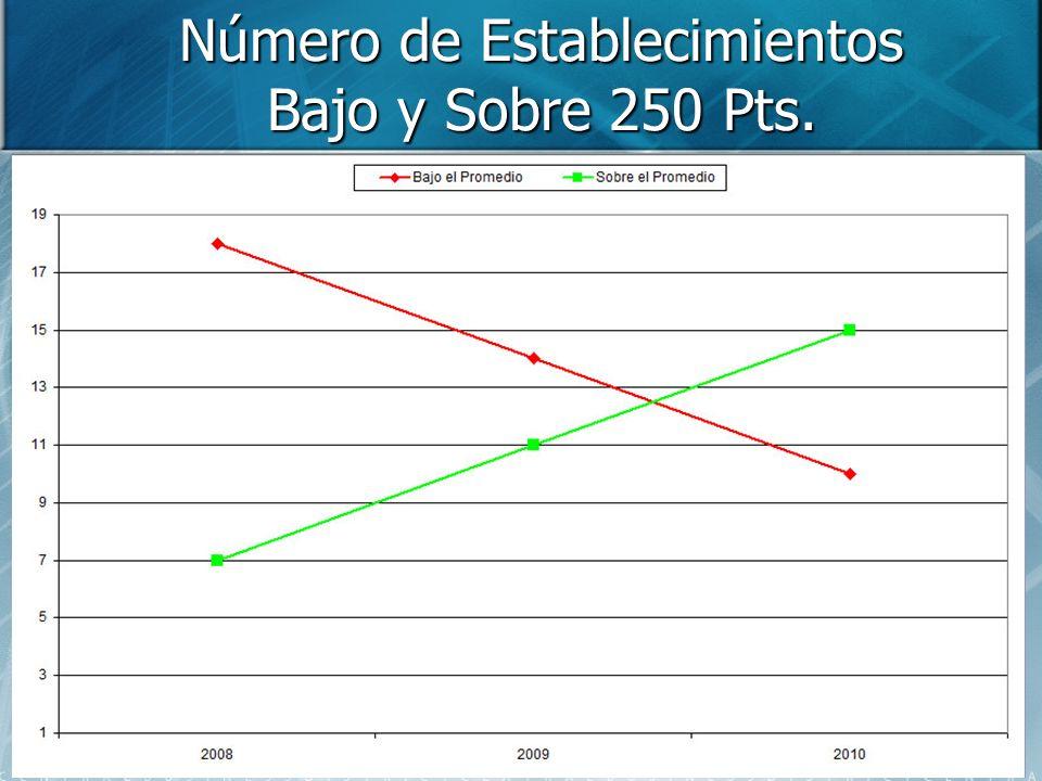Número de Establecimientos Bajo y Sobre 250 Pts.