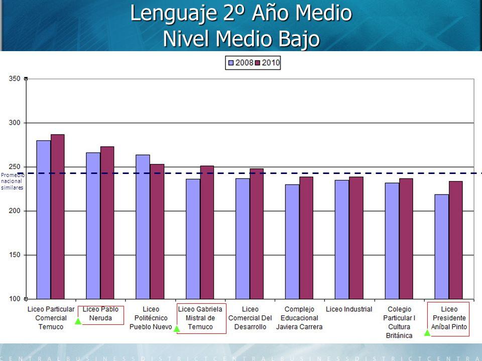 Lenguaje 2º Año Medio Nivel Medio Bajo Promedio nacional similares
