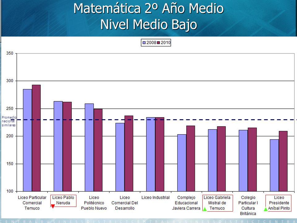 Matemática 2º Año Medio Nivel Medio Bajo Promedio nacional similares