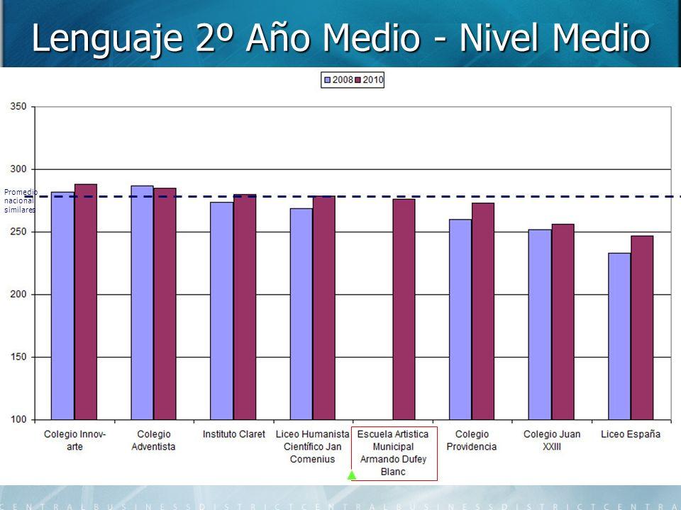 Lenguaje 2º Año Medio - Nivel Medio Promedio nacional similares
