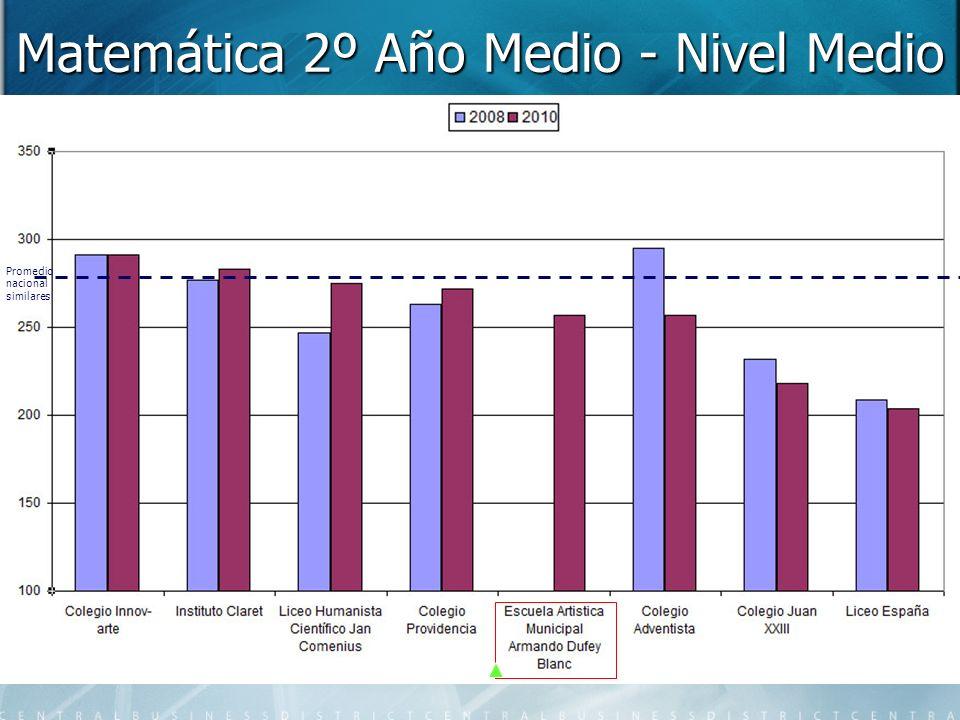 Matemática 2º Año Medio - Nivel Medio Promedio nacional similares