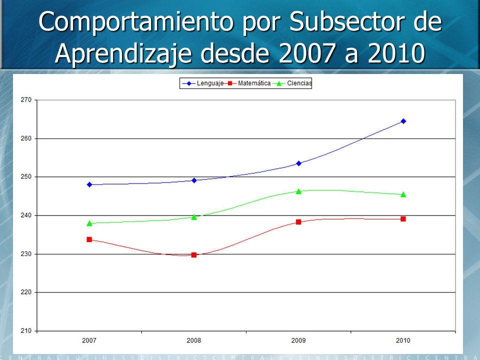 Comportamiento por Subsector de Aprendizaje desde 2007 a 2010