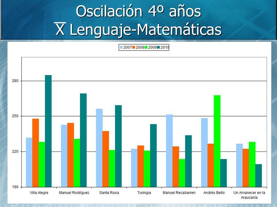 Oscilación 4º años X Lenguaje-Matemáticas