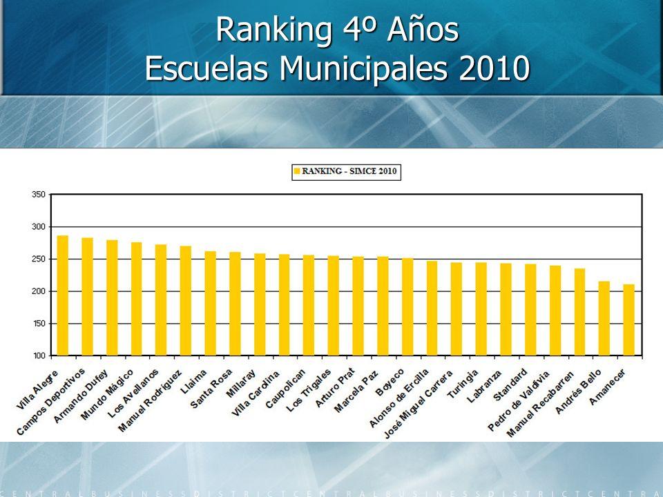 Ranking 4º Años Escuelas Municipales 2010