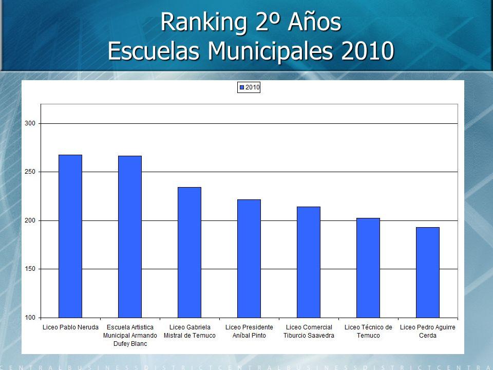 Ranking 2º Años Escuelas Municipales 2010