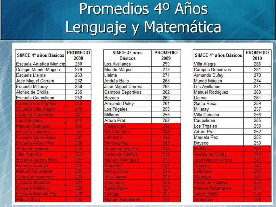 Promedios 4º Años Lenguaje y Matemática