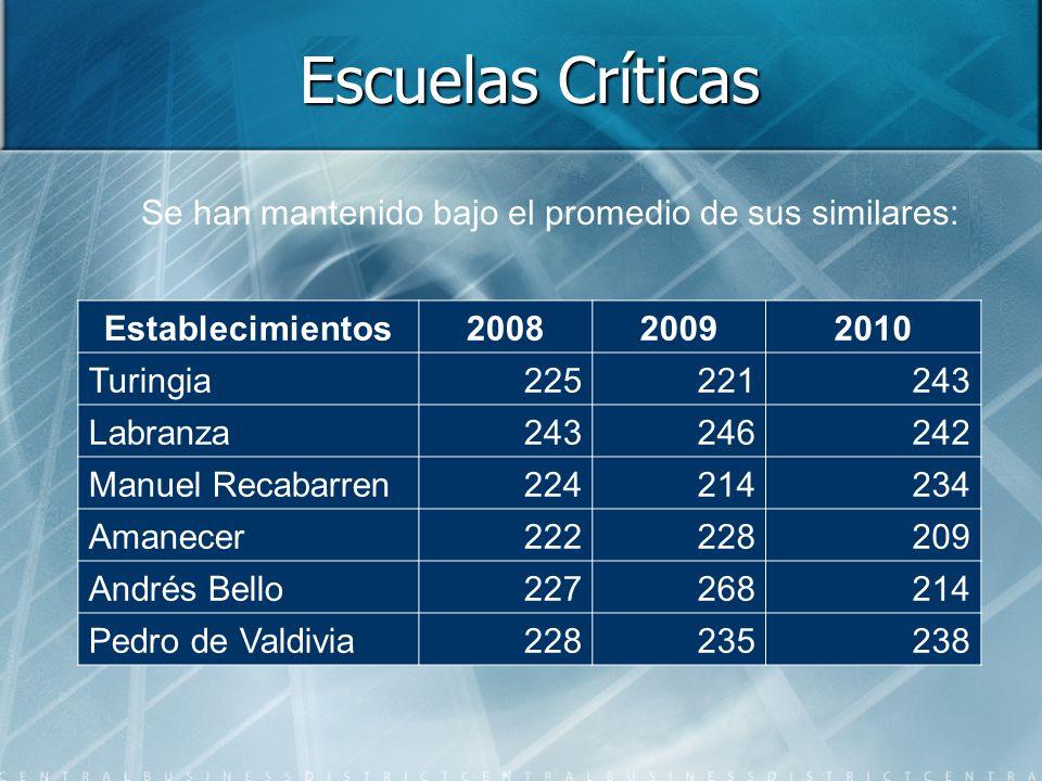 Escuelas Críticas Establecimientos200820092010 Turingia225221243 Labranza243246242 Manuel Recabarren224214234 Amanecer222228209 Andrés Bello227268214