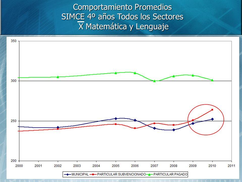 Comportamiento Promedios SIMCE 4º años Todos los Sectores X Matemática y Lenguaje