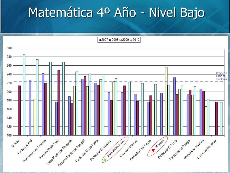 Matemática 4º Año - Nivel Bajo Promedio nacional similares