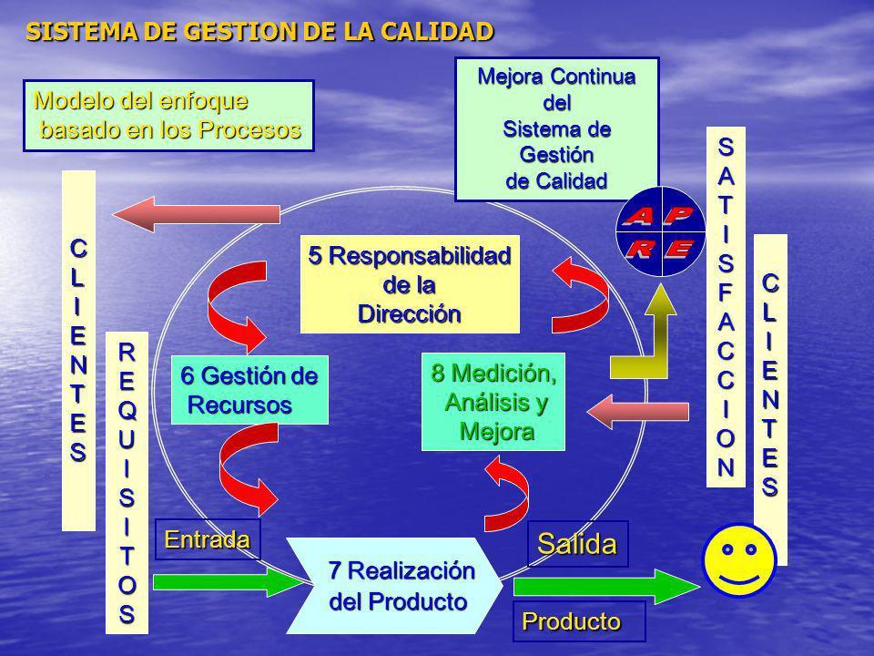 Modelo del enfoque basado en los Procesos basado en los Procesos SATISFACCION CLIENTES 5 Responsabilidad de la de laDirección 6 Gestión de Recursos Re