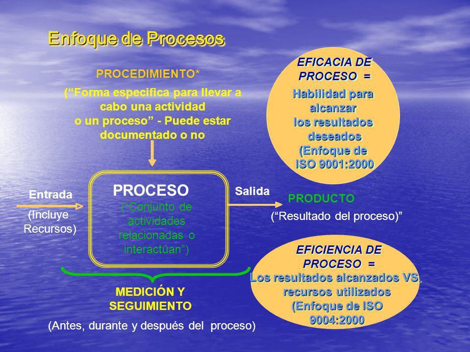 PROCEDIMIENTO* (Forma especifica para llevar a cabo una actividad o un proceso - Puede estar documentado o no PRODUCTO (Resultado del proceso) MEDICIÓ