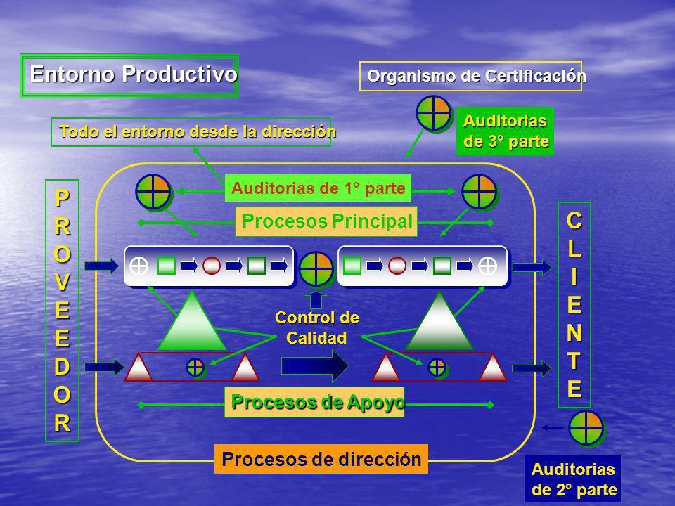 PROVEEDOR CLIENTE Procesos de Apoyo Procesos Principal Control de Calidad Entorno Productivo Auditorias de 2° parte Auditorias de 3° parte Organismo d