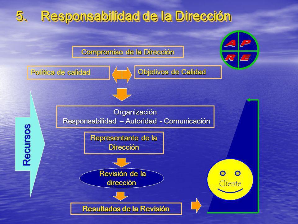 5. Responsabilidad de la Dirección Política de calidad Objetivos de Calidad Revisión de la dirección Organización Responsabilidad – Autoridad - Comuni