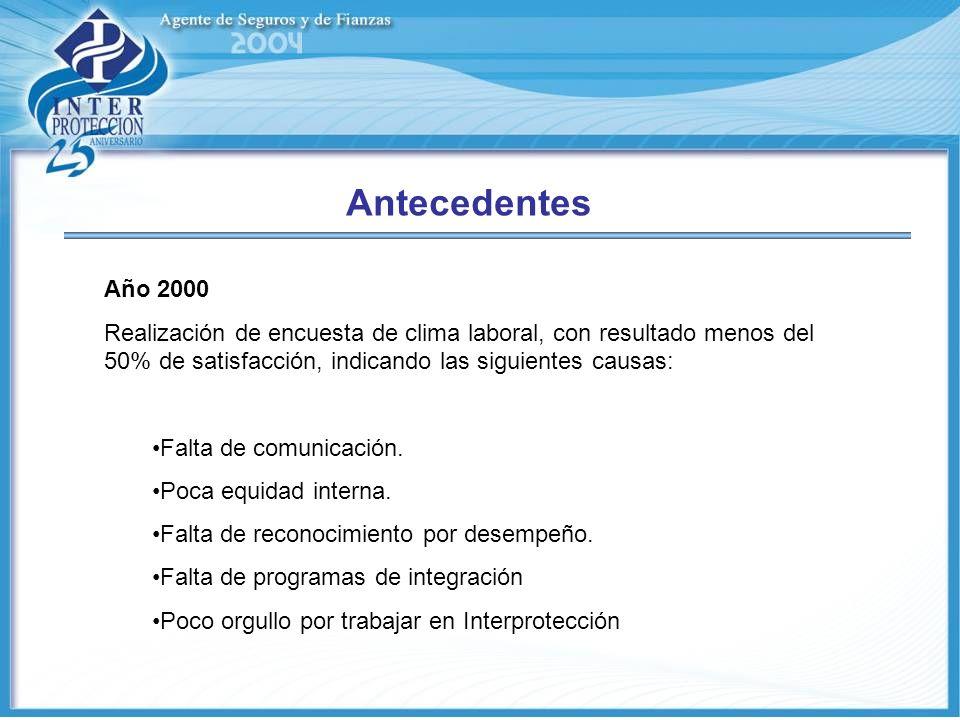 Antecedentes Año 2000 Realización de encuesta de clima laboral, con resultado menos del 50% de satisfacción, indicando las siguientes causas: Falta de comunicación.