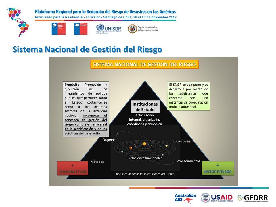 Sistema Nacional de Gestión del Riesgo