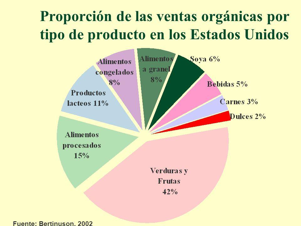Proporción de las ventas orgánicas por tipo de producto en los Estados Unidos Fuente: Bertinuson, 2002