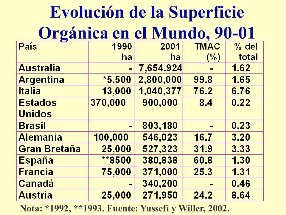 Evolución de la Superficie Orgánica en el Mundo, 90-01 Nota: *1992, **1993.