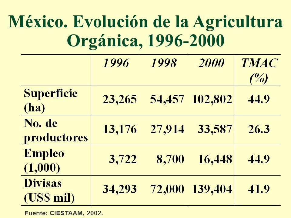 México. Evolución de la Agricultura Orgánica, 1996-2000 Fuente: CIESTAAM, 2002.