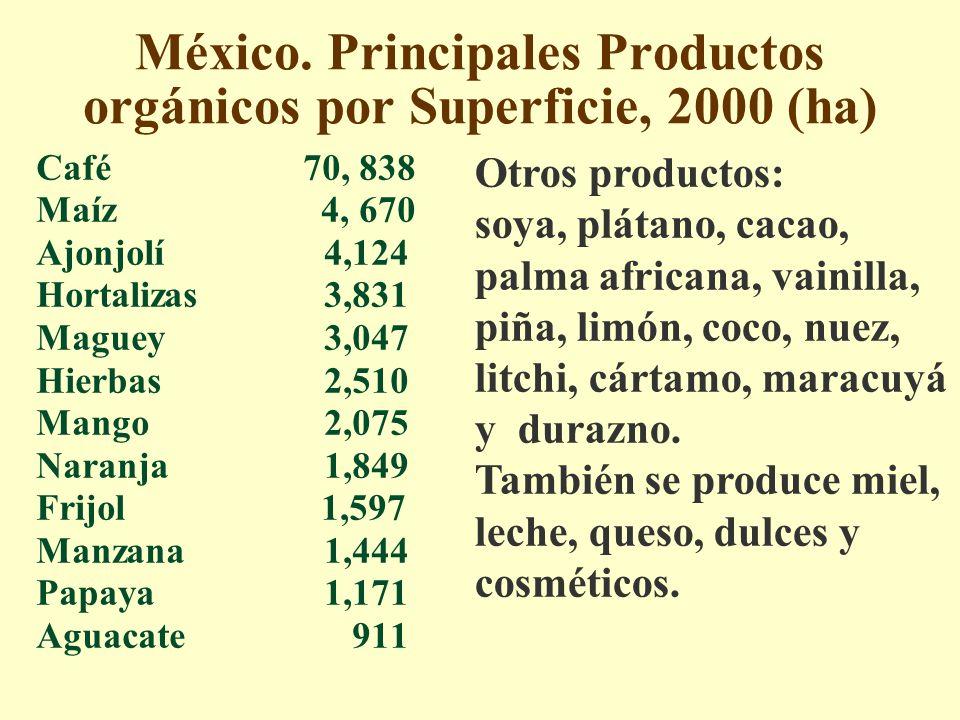 México. Principales Productos orgánicos por Superficie, 2000 (ha) Café 70, 838 Maíz 4, 670 Ajonjolí4,124 Hortalizas3,831 Maguey3,047 Hierbas2,510 Mang