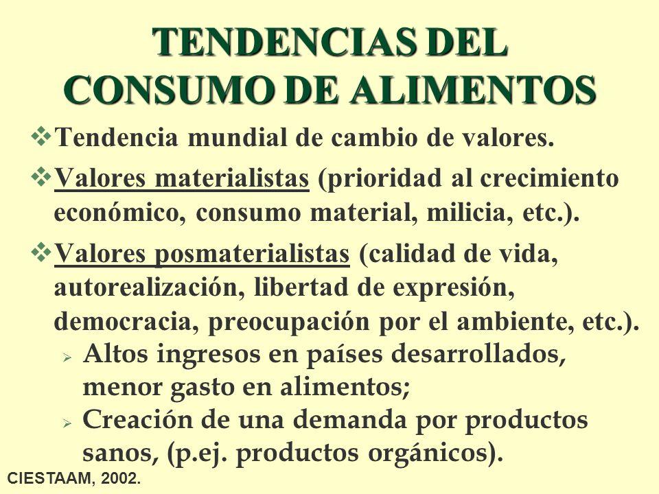 TENDENCIAS DEL CONSUMO DE ALIMENTOS Tendencia mundial de cambio de valores. Valores materialistas (prioridad al crecimiento económico, consumo materia