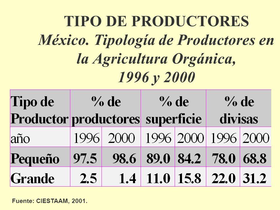 TIPO DE PRODUCTORES México. Tipología de Productores en la Agricultura Orgánica, 1996 y 2000 Fuente: CIESTAAM, 2001.