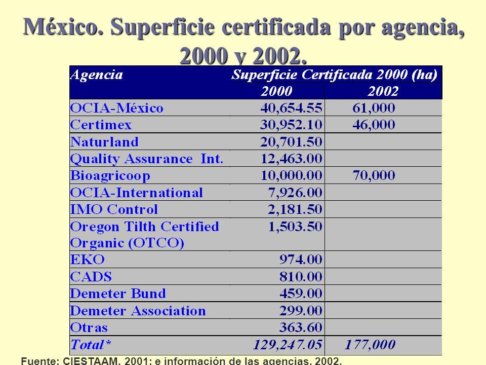 México. Superficie certificada por agencia, 2000 y 2002. Fuente: CIESTAAM, 2001; e información de las agencias, 2002.