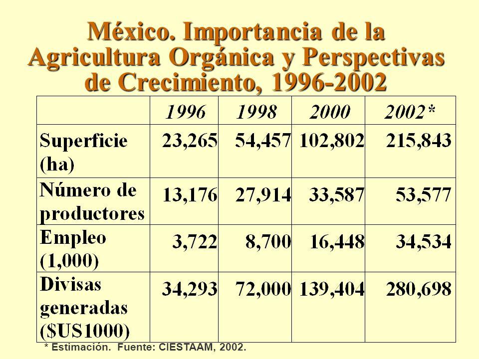 México. Importancia de la Agricultura Orgánica y Perspectivas de Crecimiento, 1996-2002 * Estimación. Fuente: CIESTAAM, 2002.