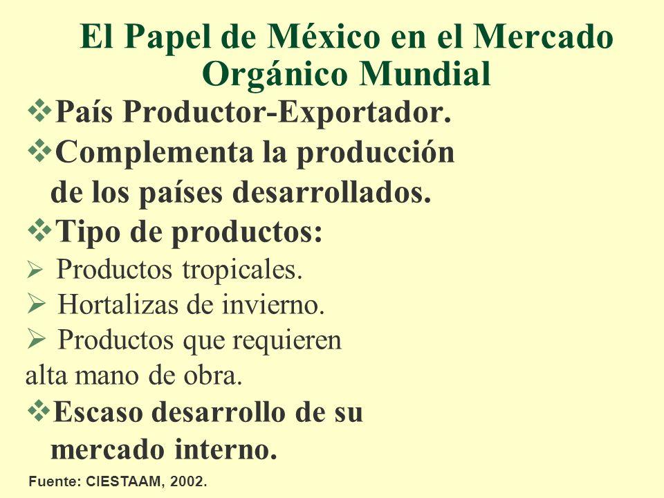 El Papel de México en el Mercado Orgánico Mundial País Productor-Exportador. Complementa la producción de los países desarrollados. Tipo de productos: