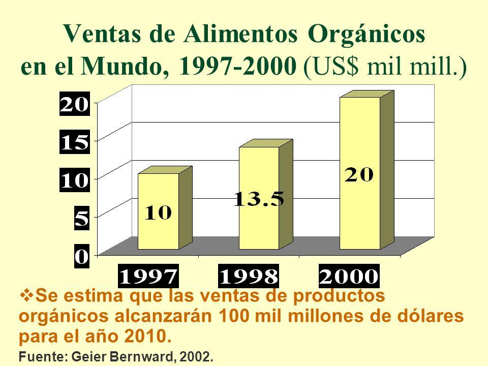 Ventas de Alimentos Orgánicos en el Mundo, 1997-2000 (US$ mil mill.) Se estima que las ventas de productos orgánicos alcanzarán 100 mil millones de dólares para el año 2010.