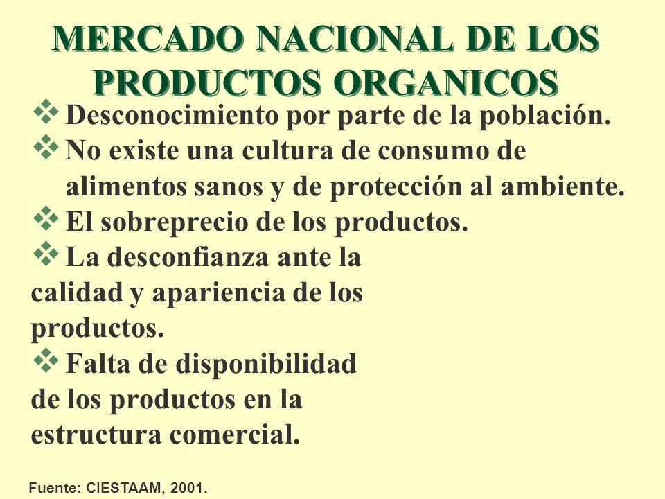MERCADO NACIONAL DE LOS PRODUCTOS ORGANICOS Desconocimiento por parte de la población. No existe una cultura de consumo de alimentos sanos y de protec