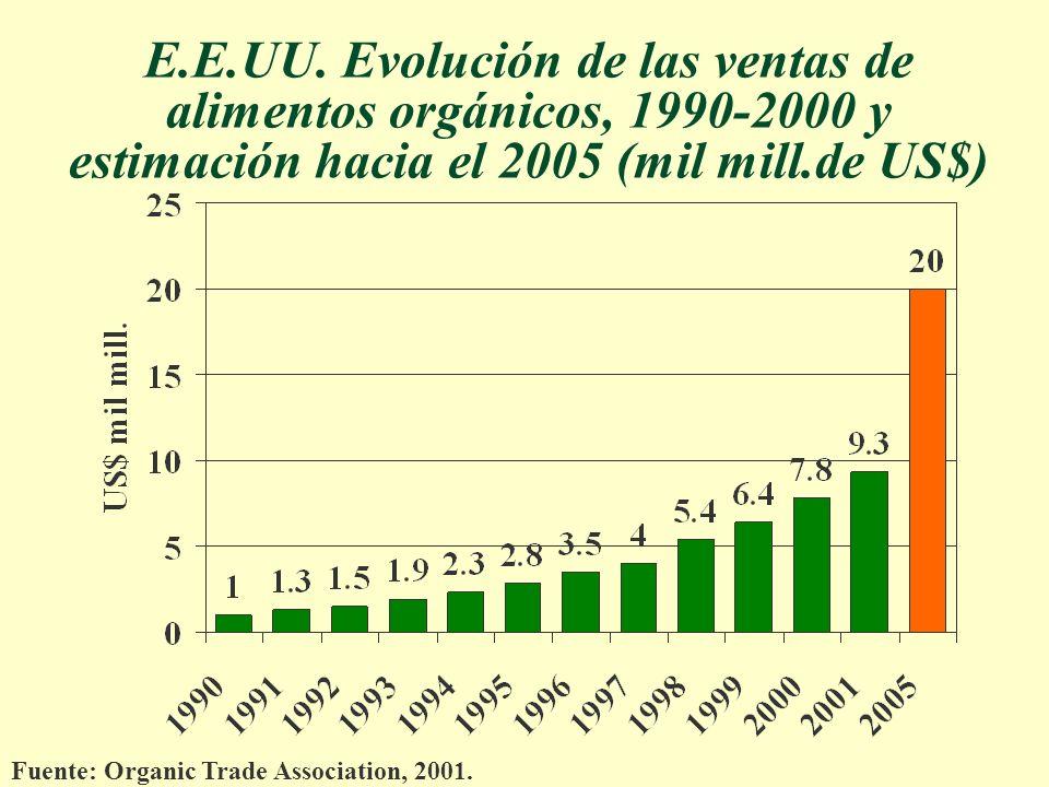 E.E.UU. Evolución de las ventas de alimentos orgánicos, 1990-2000 y estimación hacia el 2005 (mil mill.de US$) Fuente: Organic Trade Association, 2001