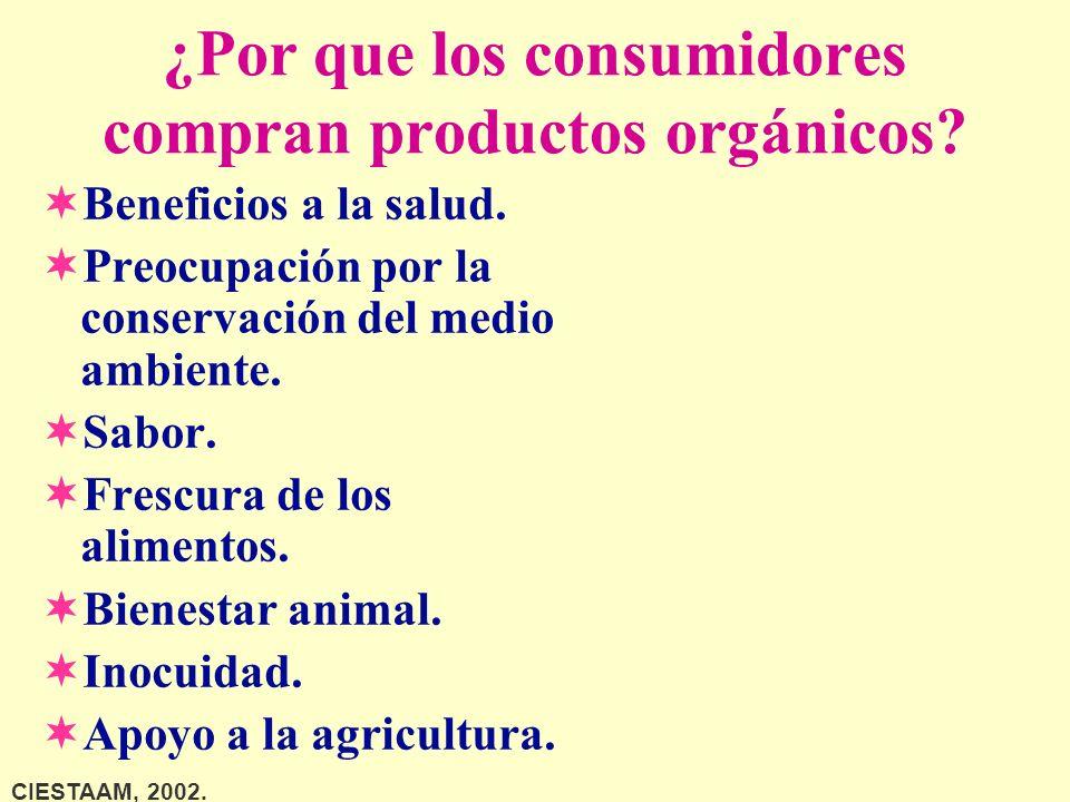 ¿Por que los consumidores compran productos orgánicos? ¬Beneficios a la salud. ¬Preocupación por la conservación del medio ambiente. ¬Sabor. ¬Frescura