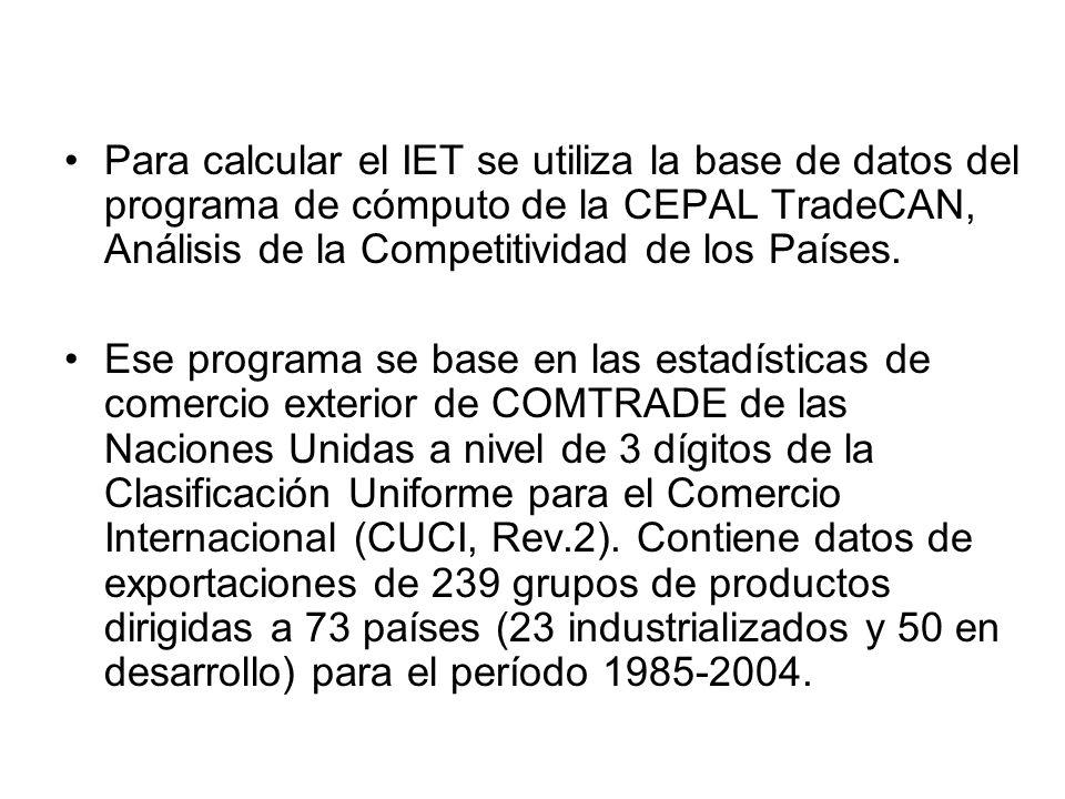 Para calcular el IET se utiliza la base de datos del programa de cómputo de la CEPAL TradeCAN, Análisis de la Competitividad de los Países. Ese progra