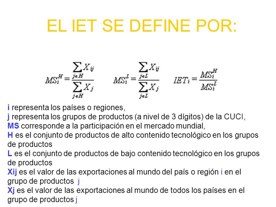 EL IET SE DEFINE POR: i representa los países o regiones, j representa los grupos de productos (a nivel de 3 dígitos) de la CUCI, MS corresponde a la
