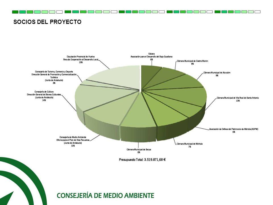 LA CONSEJERÍA DE MEDIO AMBIENTE EN EL PROYECTO GUADITER La Consejería de Medio Ambiente a través de su Oficina del Plan de Vías Pecuarias, participa en la Actividad 2 para la creación de un Itinerario Ambiental Común en el Bajo Guadiana, basado fundamentalmente en la Red Andaluza de Vías Pecuarias.