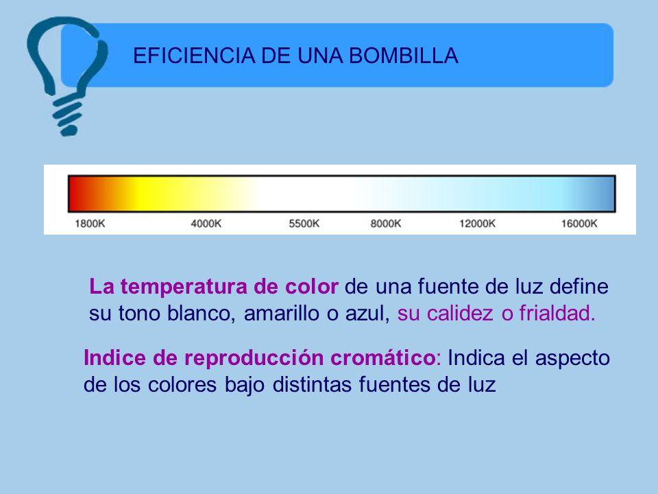 EFICIENCIA DE UNA BOMBILLA La temperatura de color de una fuente de luz define su tono blanco, amarillo o azul, su calidez o frialdad. Indice de repro