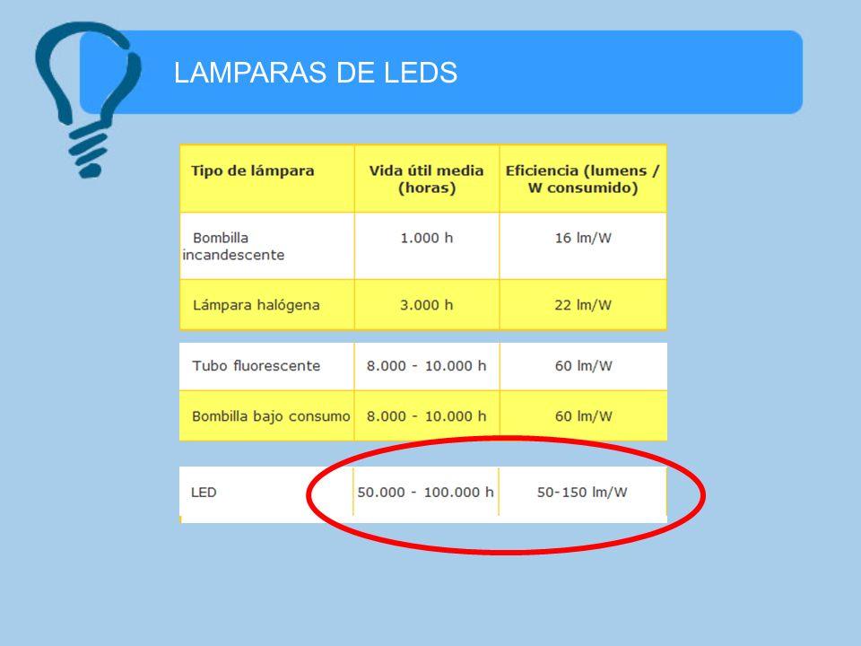 LAMPARAS DE LEDS