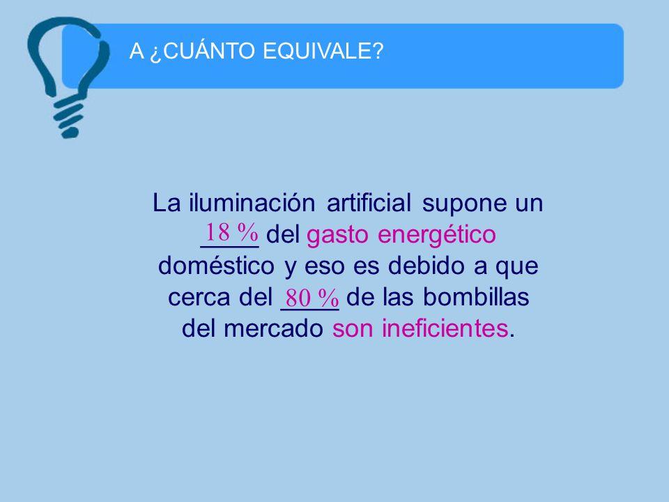 A ¿CUÁNTO EQUIVALE? La iluminación artificial supone un ____ del gasto energético doméstico y eso es debido a que cerca del ____ de las bombillas del