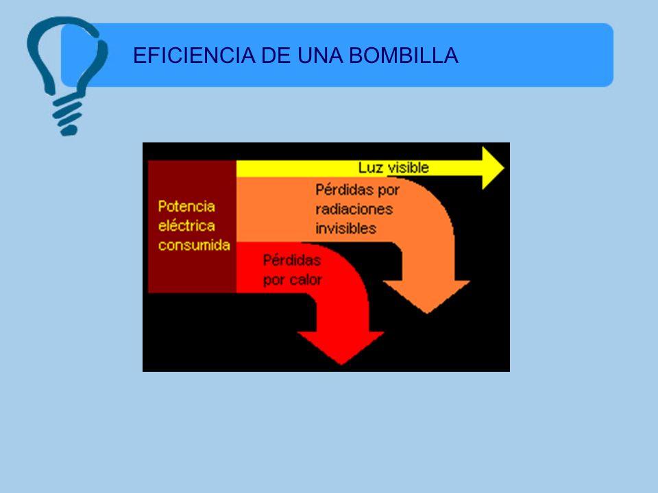 EFICIENCIA DE UNA BOMBILLA
