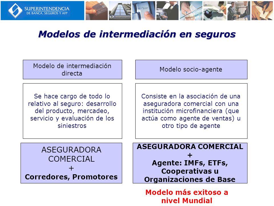 Modelos de intermediación en seguros Modelo de intermediación directa Se hace cargo de todo lo relativo al seguro: desarrollo del producto, mercadeo,