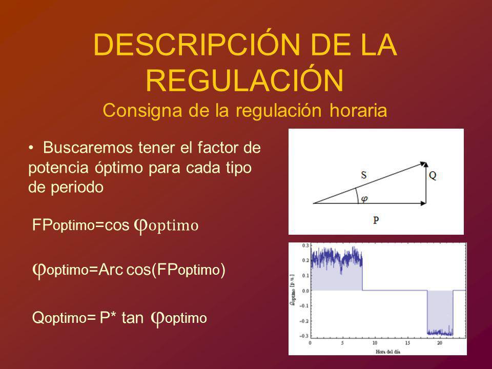 DESCRIPCIÓN DE LA REGULACIÓN Consigna de la regulación horaria Buscaremos tener el factor de potencia óptimo para cada tipo de periodo FP optimo =cos