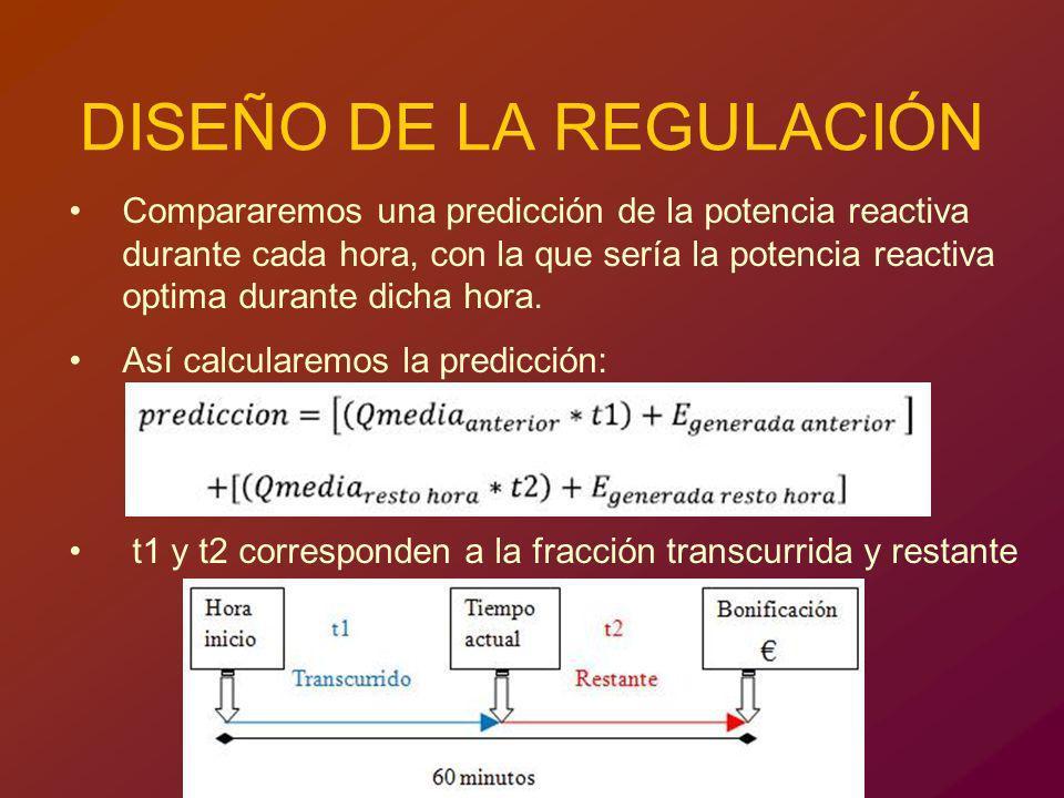 DISEÑO DE LA REGULACIÓN Compararemos una predicción de la potencia reactiva durante cada hora, con la que sería la potencia reactiva optima durante di