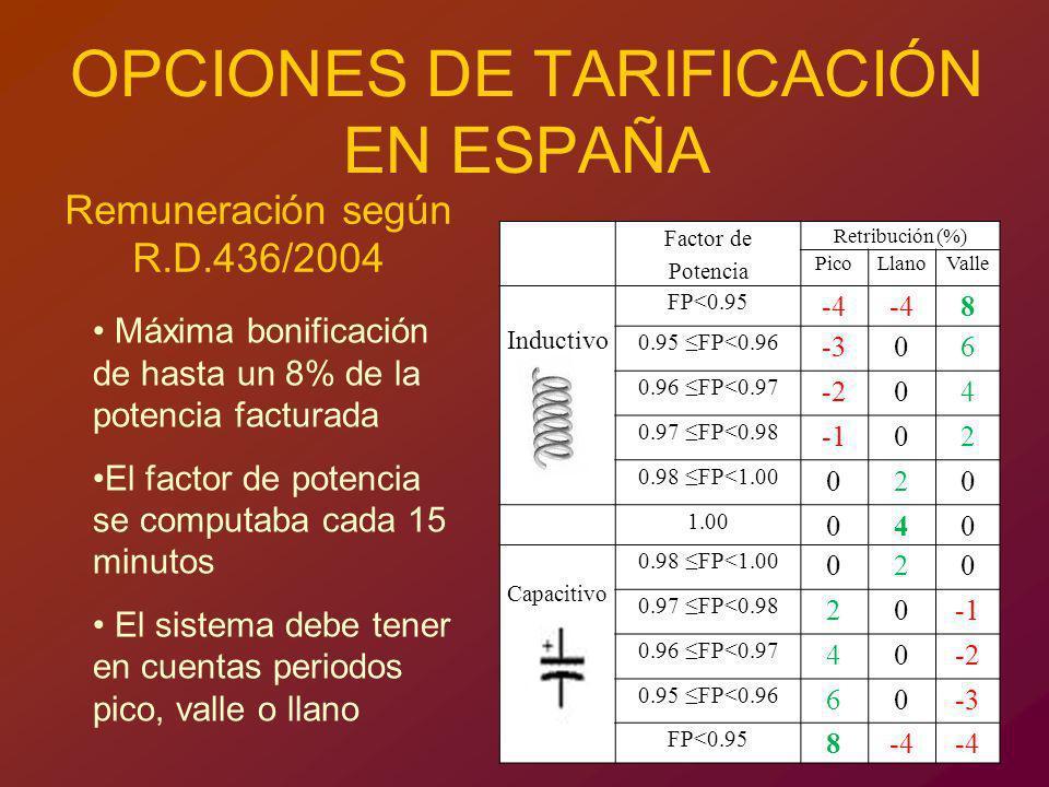 OPCIONES DE TARIFICACIÓN EN ESPAÑA Remuneración según R.D.436/2004 La clasificación de horas pico, valle o llano en Aragón INVIERNOVERANO PuntaLlanoVallePuntaLlanoValle 18-228-18 22-24 0-89-138-9 13-24 0-8 17% en periodos pico 33% en periodos valle 50% en periodos llano } Bonificación máxima 8% Bonificación máxima 4%
