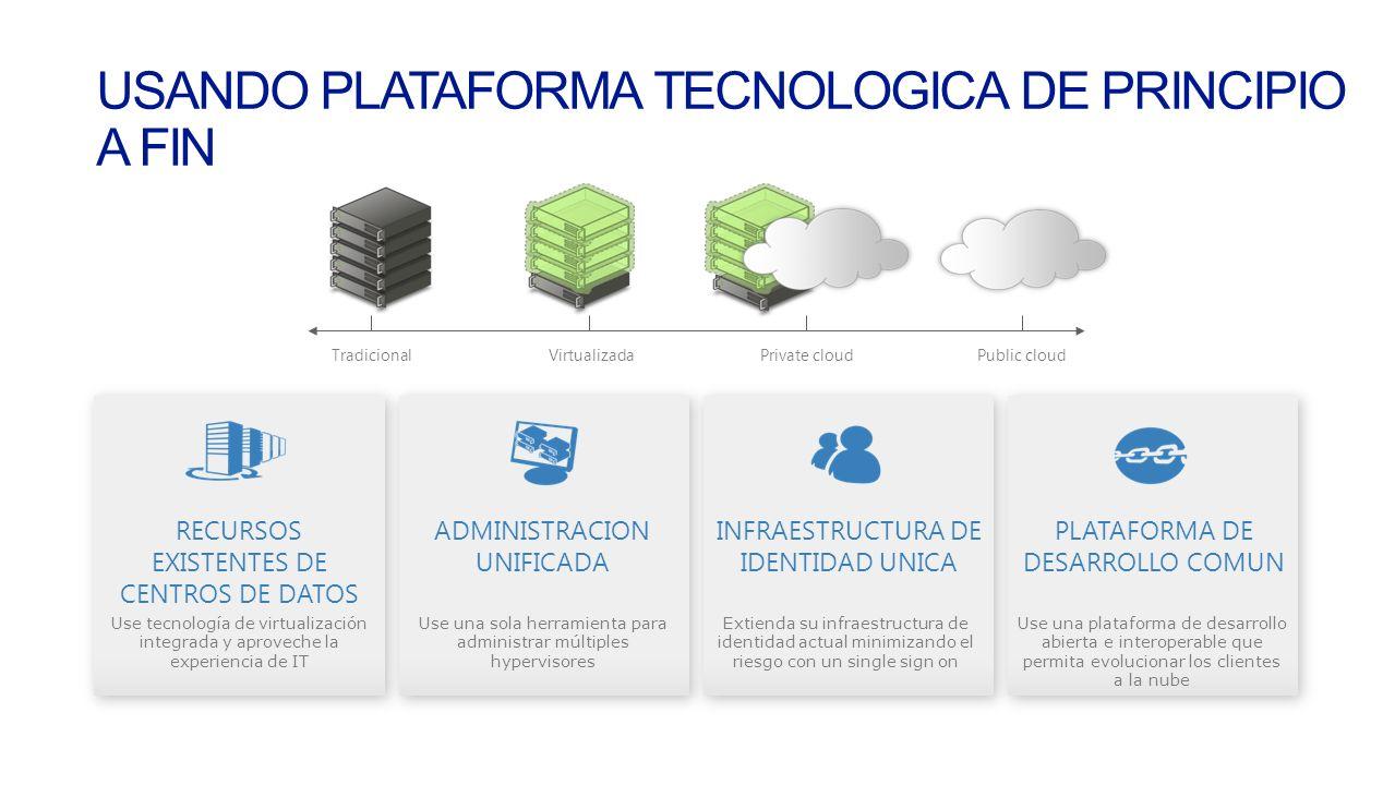 TradicionalVirtualizadaPrivate cloudPublic cloud USANDO PLATAFORMA TECNOLOGICA DE PRINCIPIO A FIN RECURSOS EXISTENTES DE CENTROS DE DATOS Use tecnología de virtualización integrada y aproveche la experiencia de IT ADMINISTRACION UNIFICADA Use una sola herramienta para administrar múltiples hypervisores INFRAESTRUCTURA DE IDENTIDAD UNICA Extienda su infraestructura de identidad actual minimizando el riesgo con un single sign on PLATAFORMA DE DESARROLLO COMUN Use una plataforma de desarrollo abierta e interoperable que permita evolucionar los clientes a la nube
